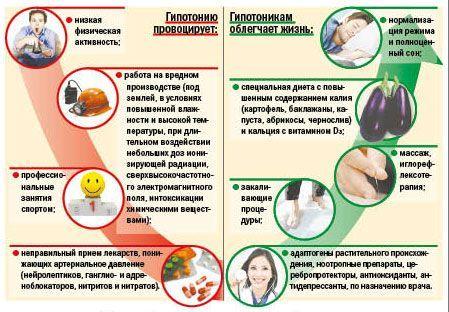 Гіпотонія - причини і симптоми зниженого тиску і що з цим робити?