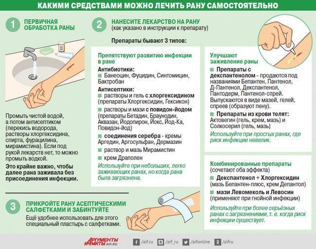 Гломерулонефрит - симптоми і лікування хвороби