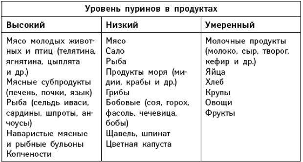 Таблиця продуктів при подагрі